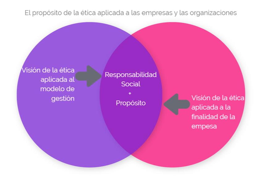 proposito-etica-empresarial