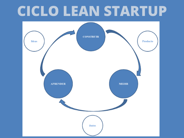 ciclo-lean-start-up