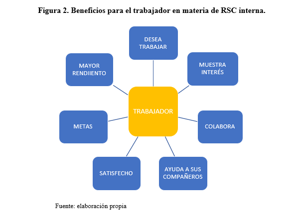 beneficios-trabajador-rsc-interna