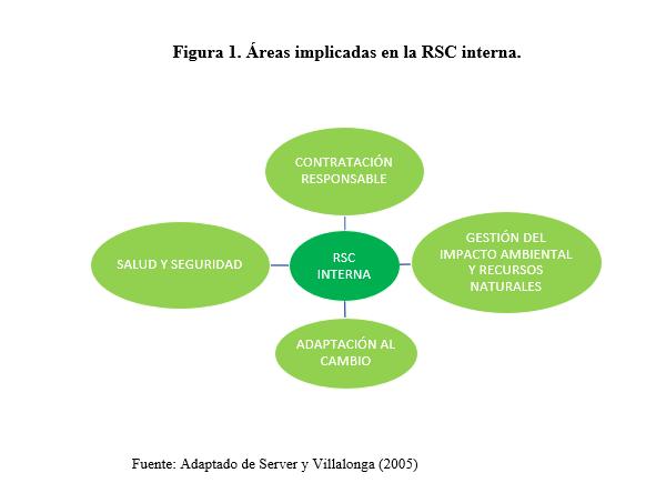 areas-implicadas-rsc-interna