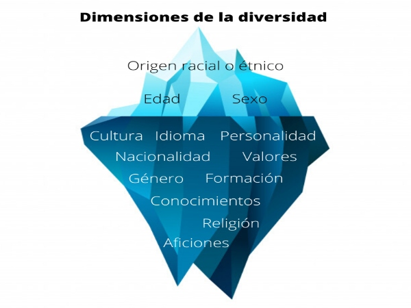 importancia-diversidad-cultural-estrategia-sostenible